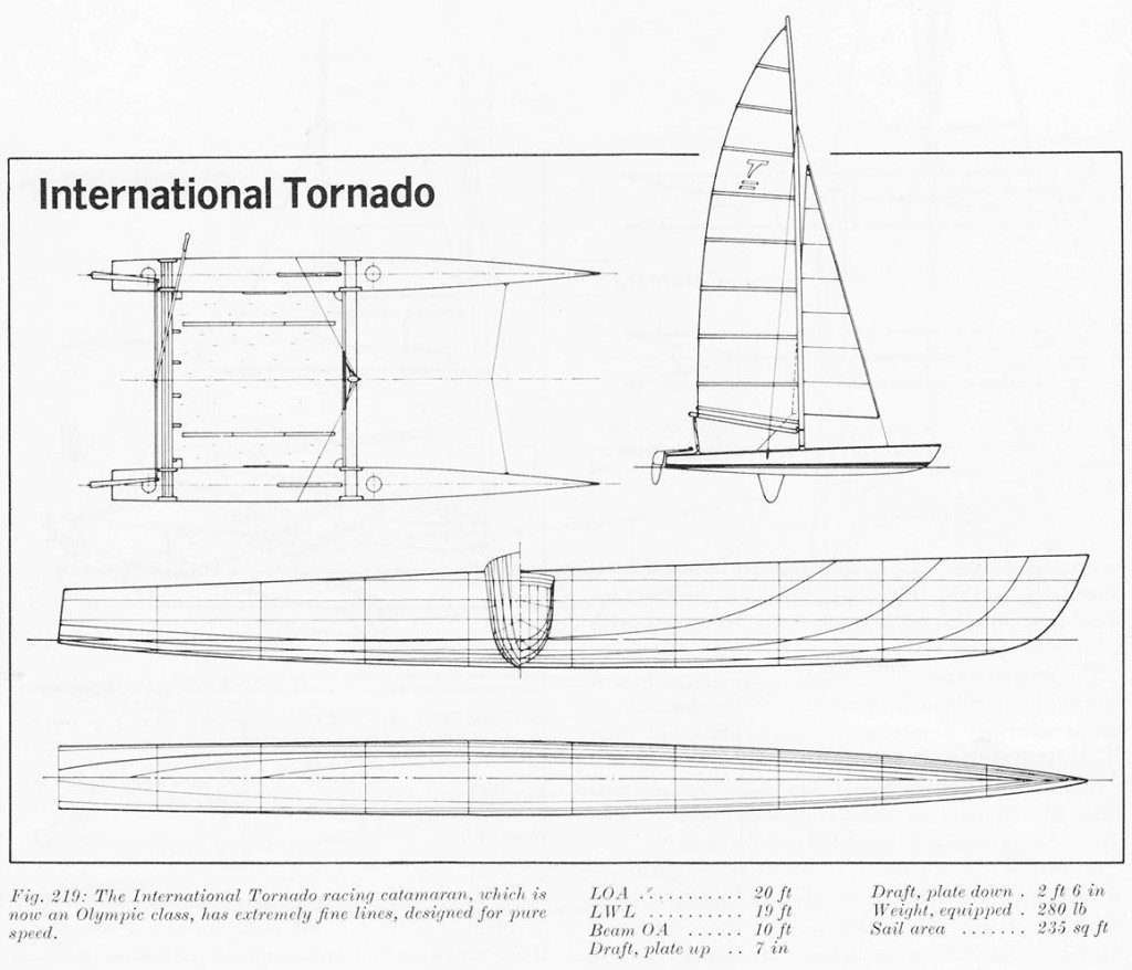 Tornado plana
